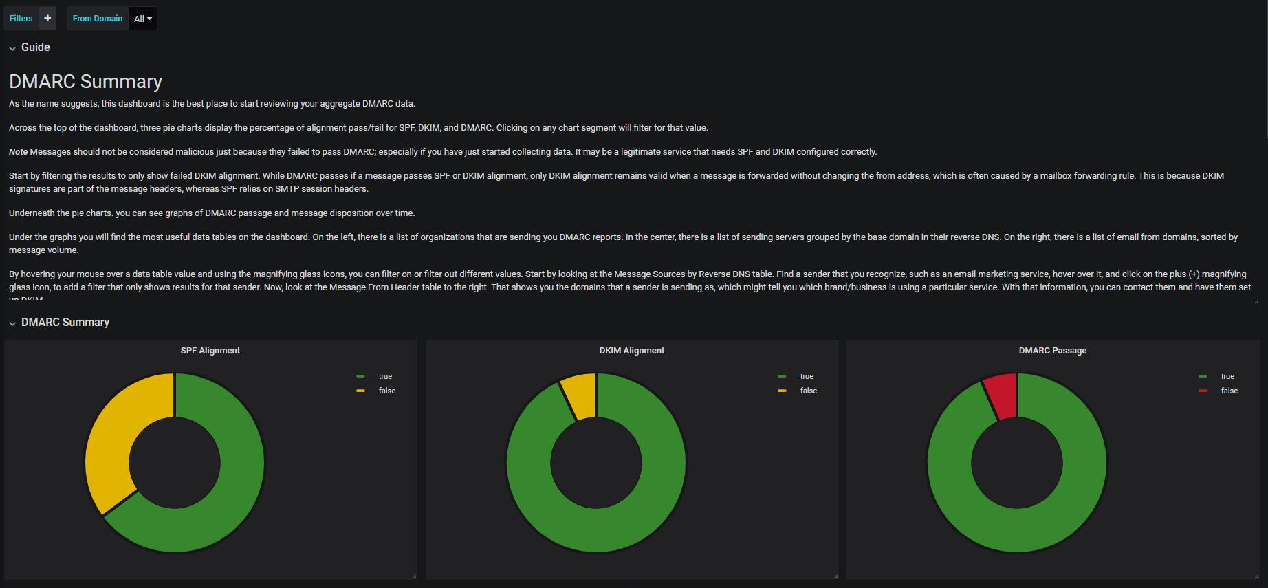 DMARC Report Overview