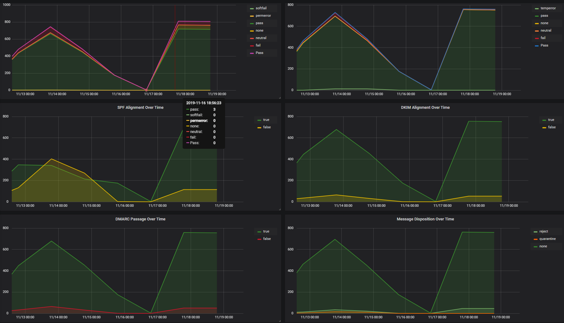 DMARC Report Status Over Time
