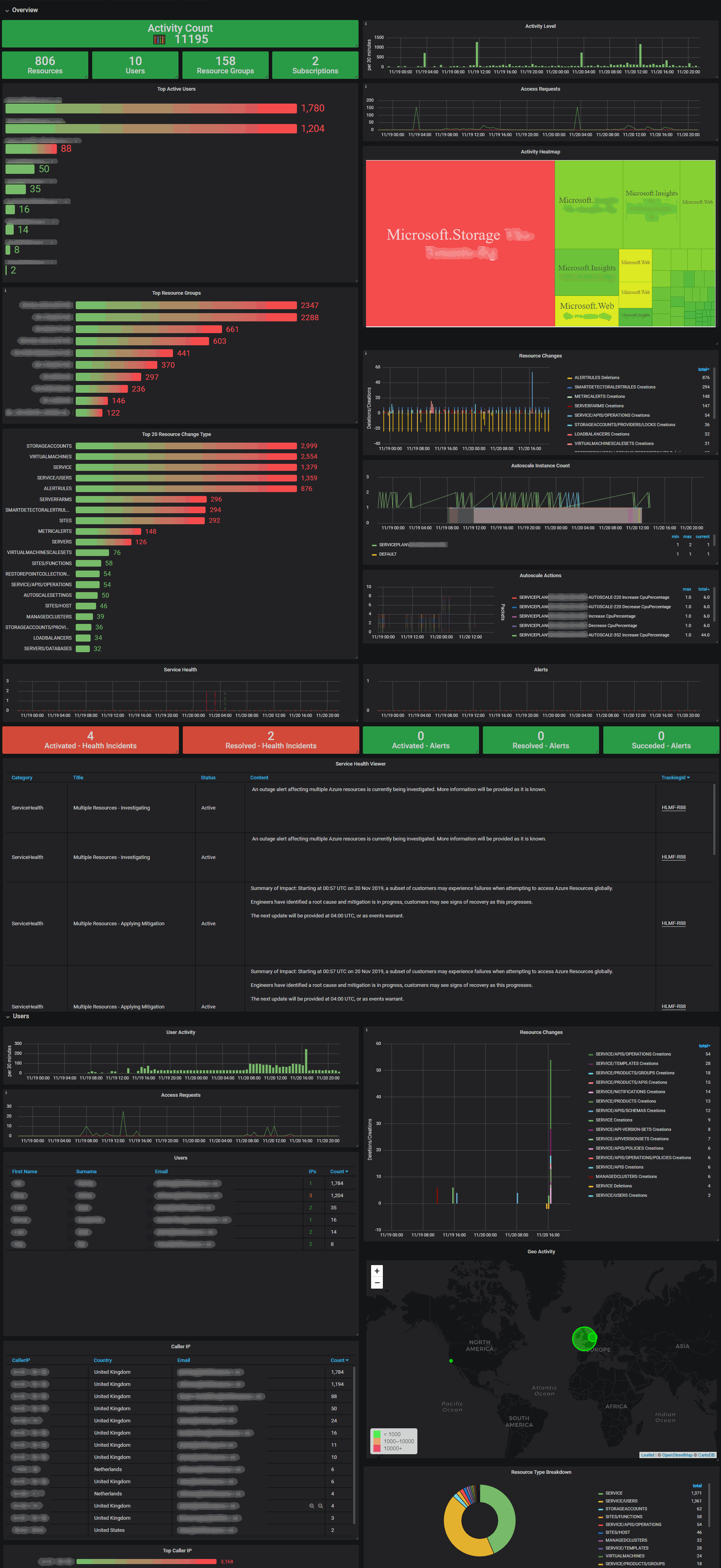 Azure Activity Log Dashboard
