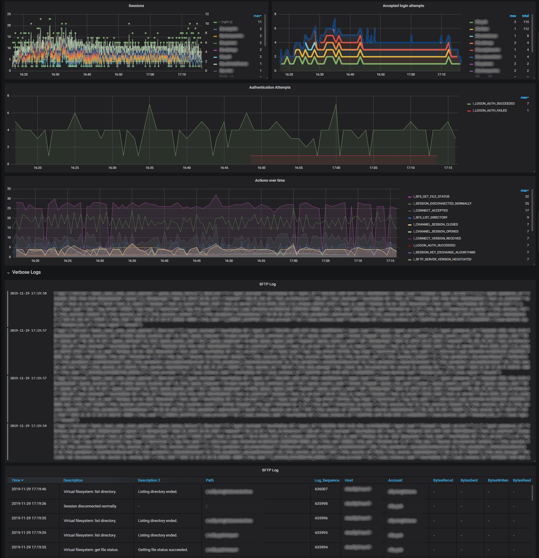 Bitvise SFTP Log Dashboard