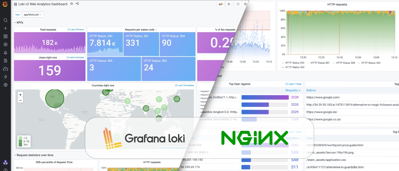 Loki v2 Web Analytics Dashboard for NGINX