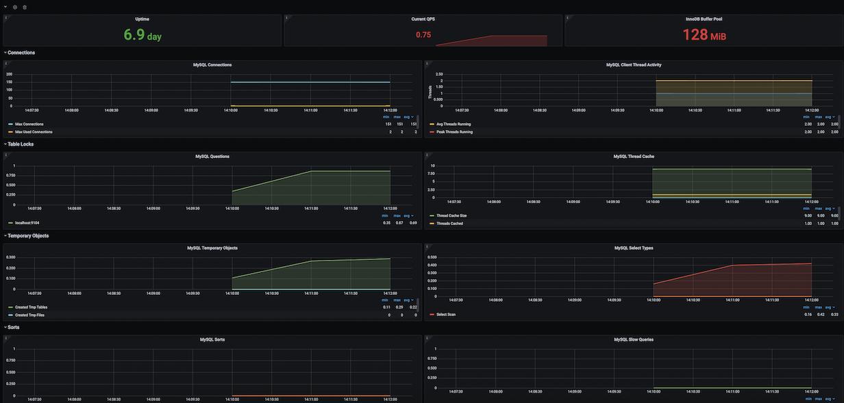 MySQL Overview Dashboard