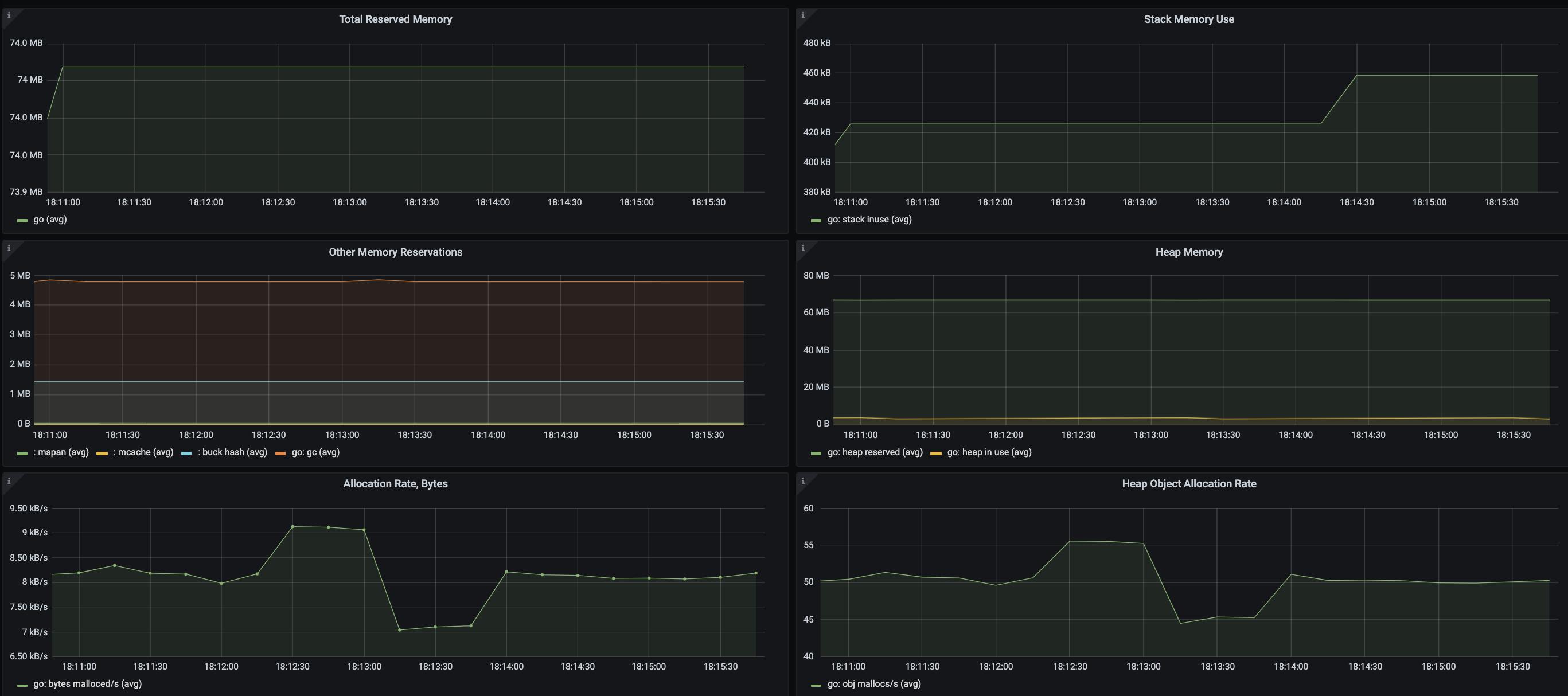 Go runtime metrics Dashboard