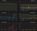 Memcached Server Metrics
