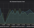 grafana-sql-statements.png
