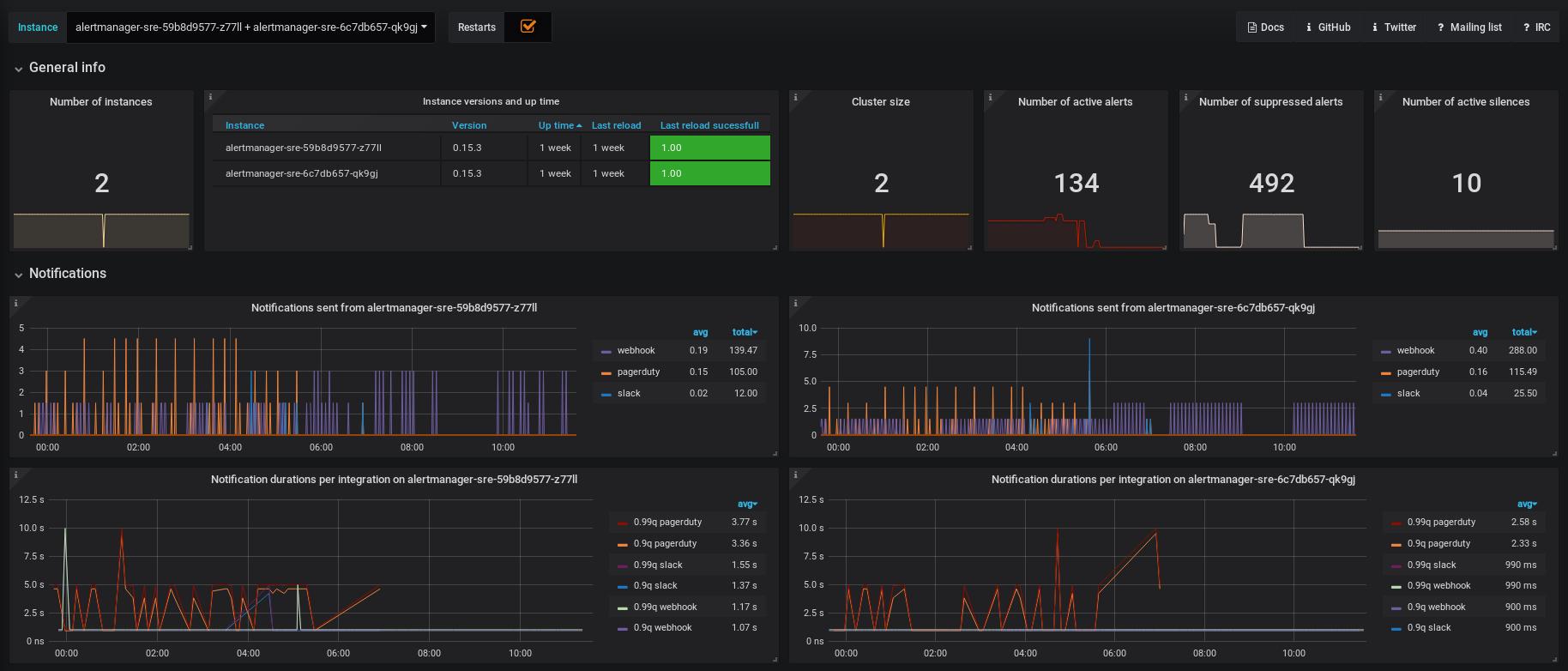 Alertmanager dashboard screenshot