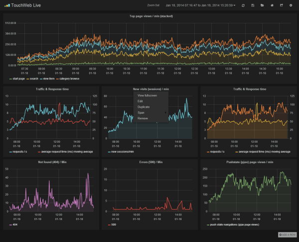 Edit dashboards