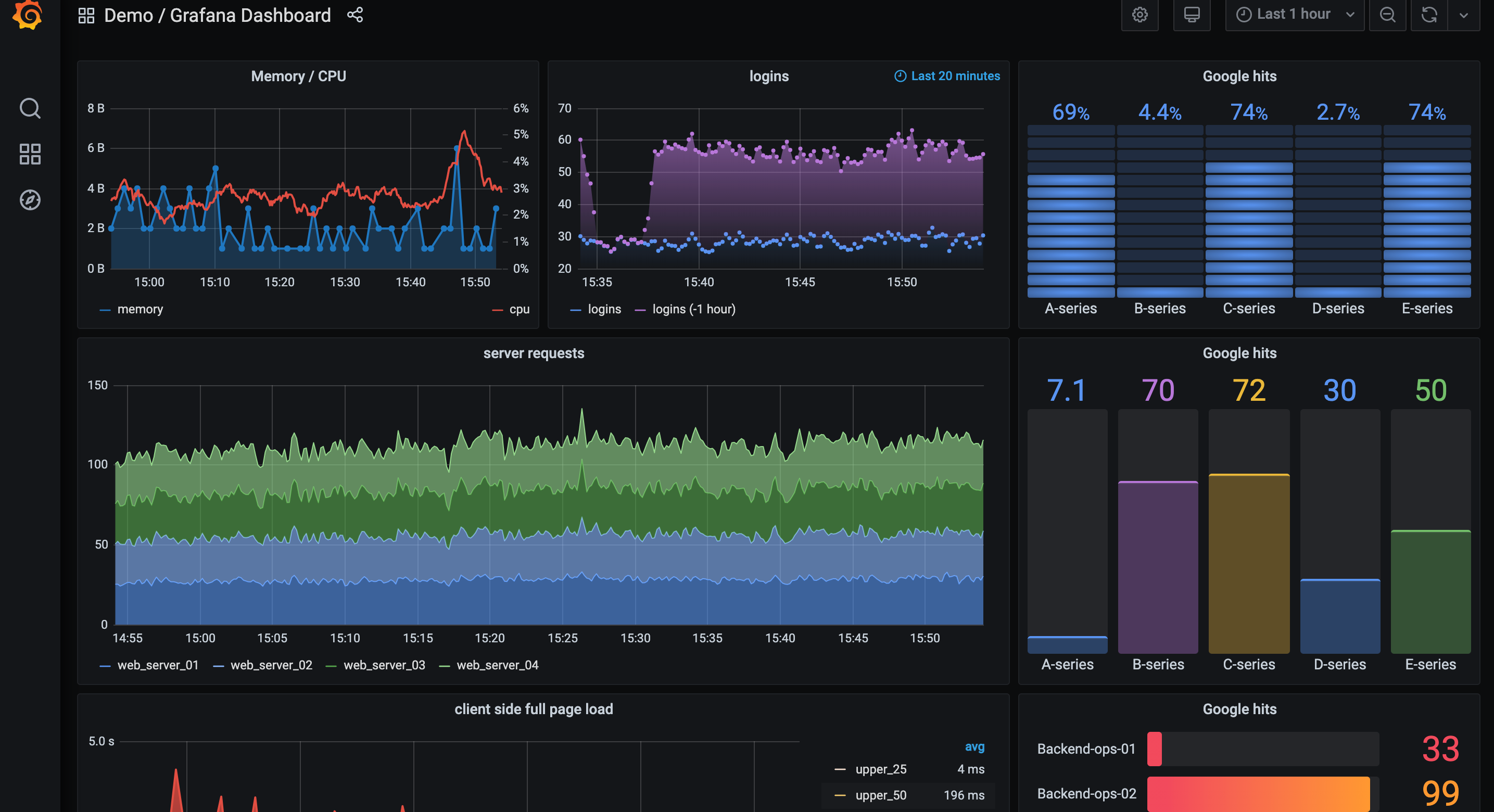 Build rich dashboards using multiple visualization options.