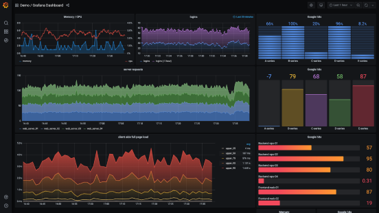 Grafana Cloud dashboard