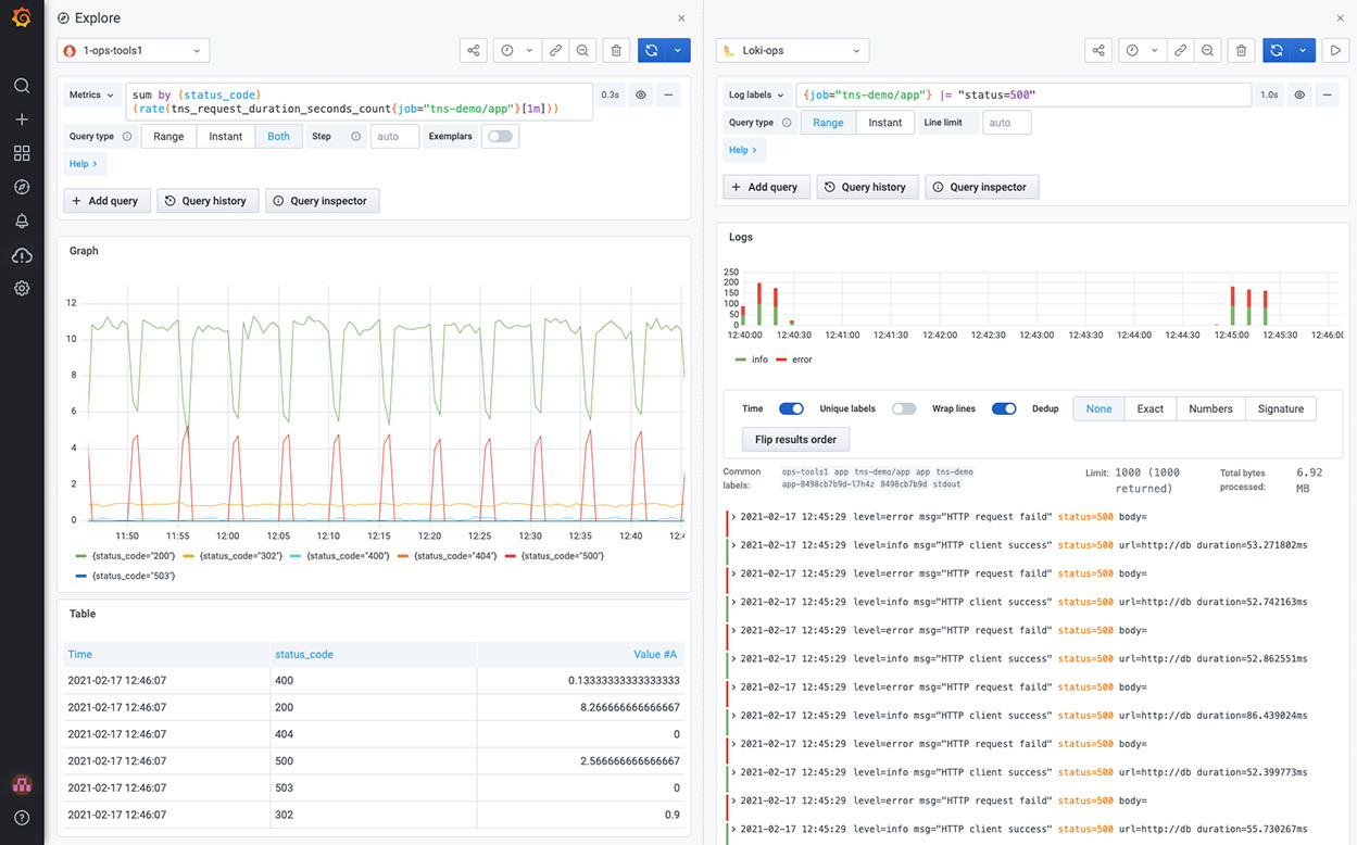 Effortlessly configure pre-built dashboards with live metrics and alerts.