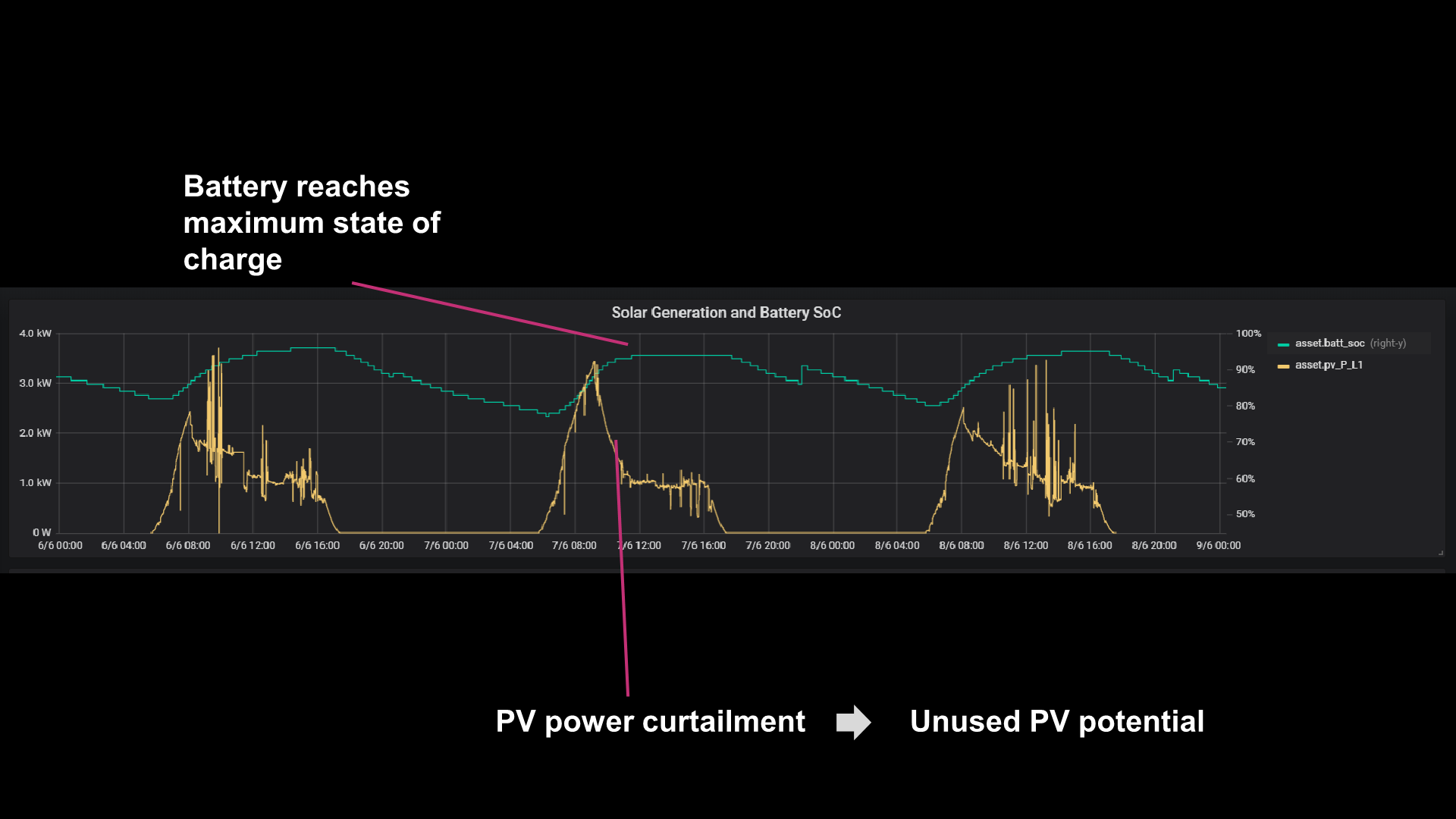 AMMP Solar Data Graph