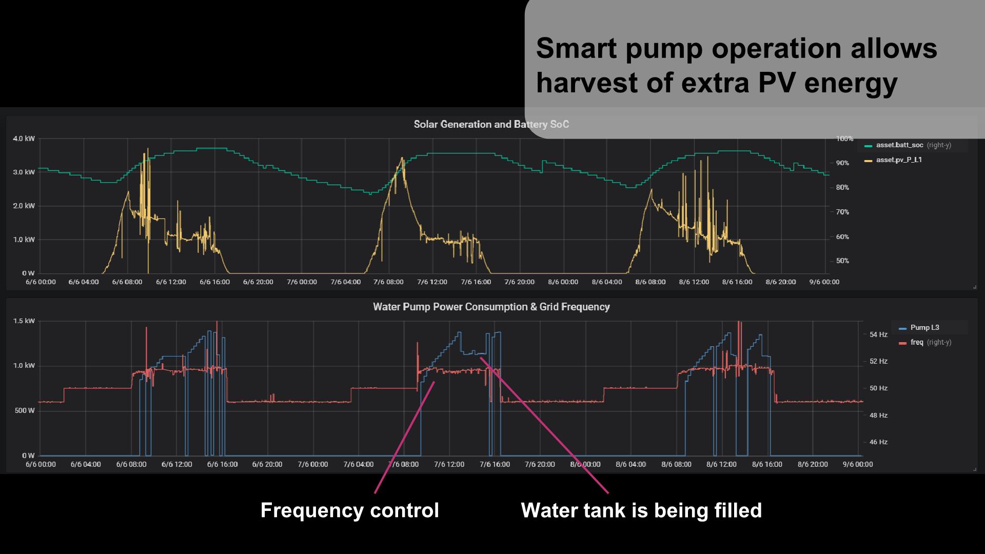 AMMP Water Pump Graph