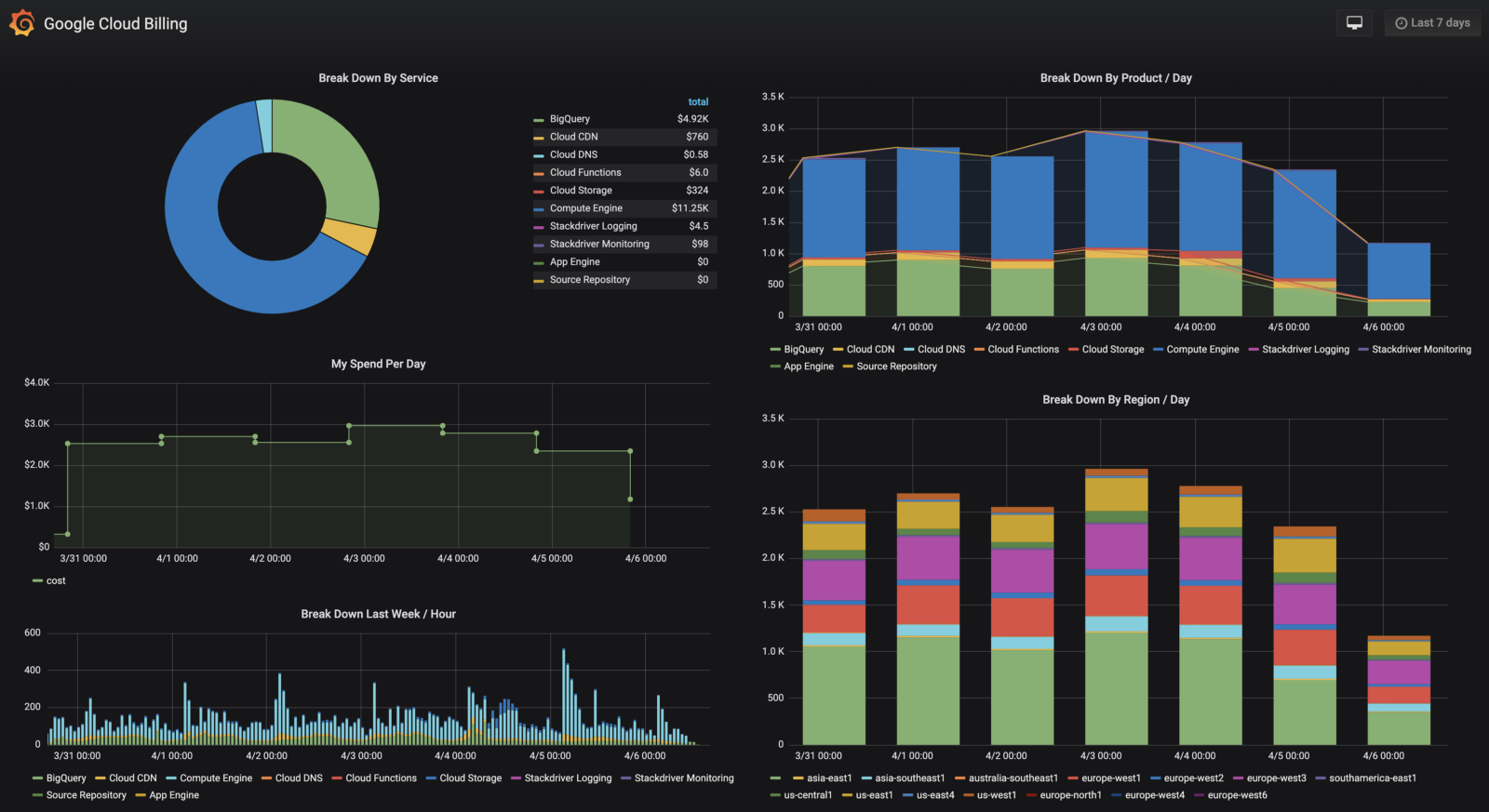 Dashboard visualizing Google Cloud Billing data from BigQuery