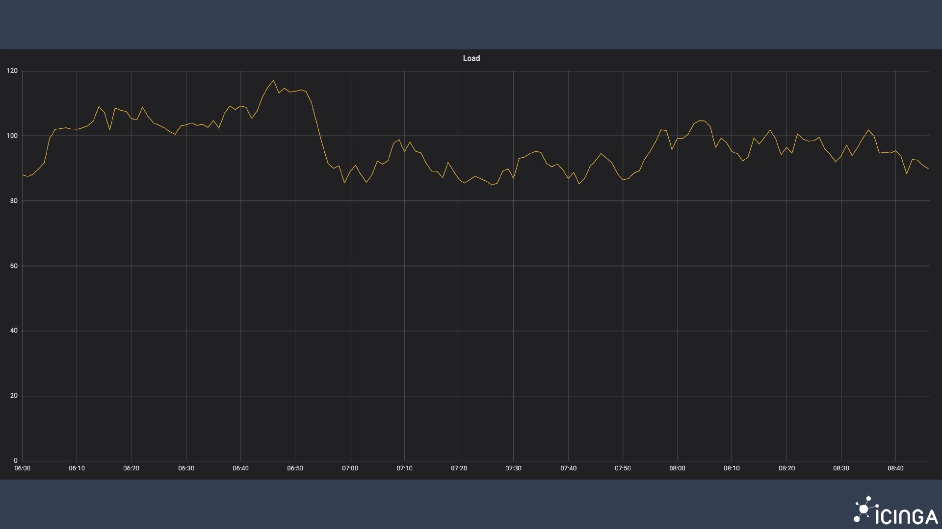 Load Graph 2