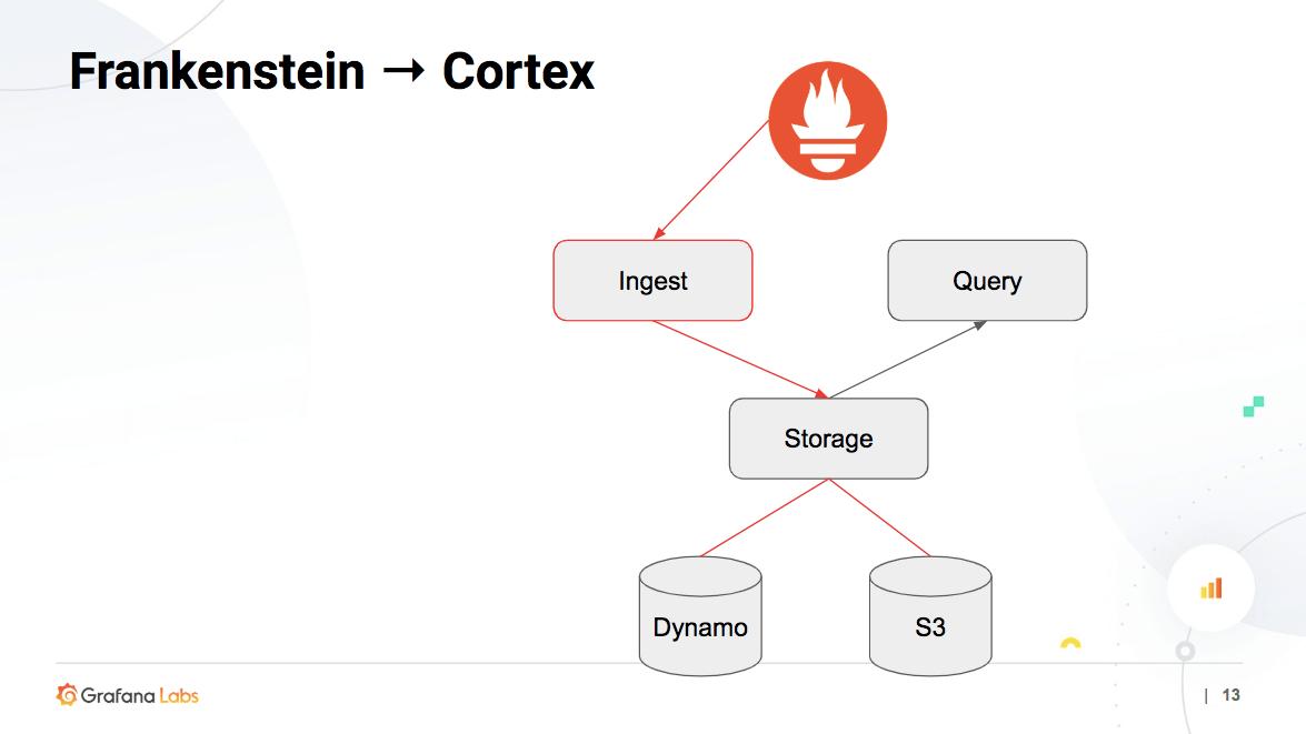 The Architecture of Cortex