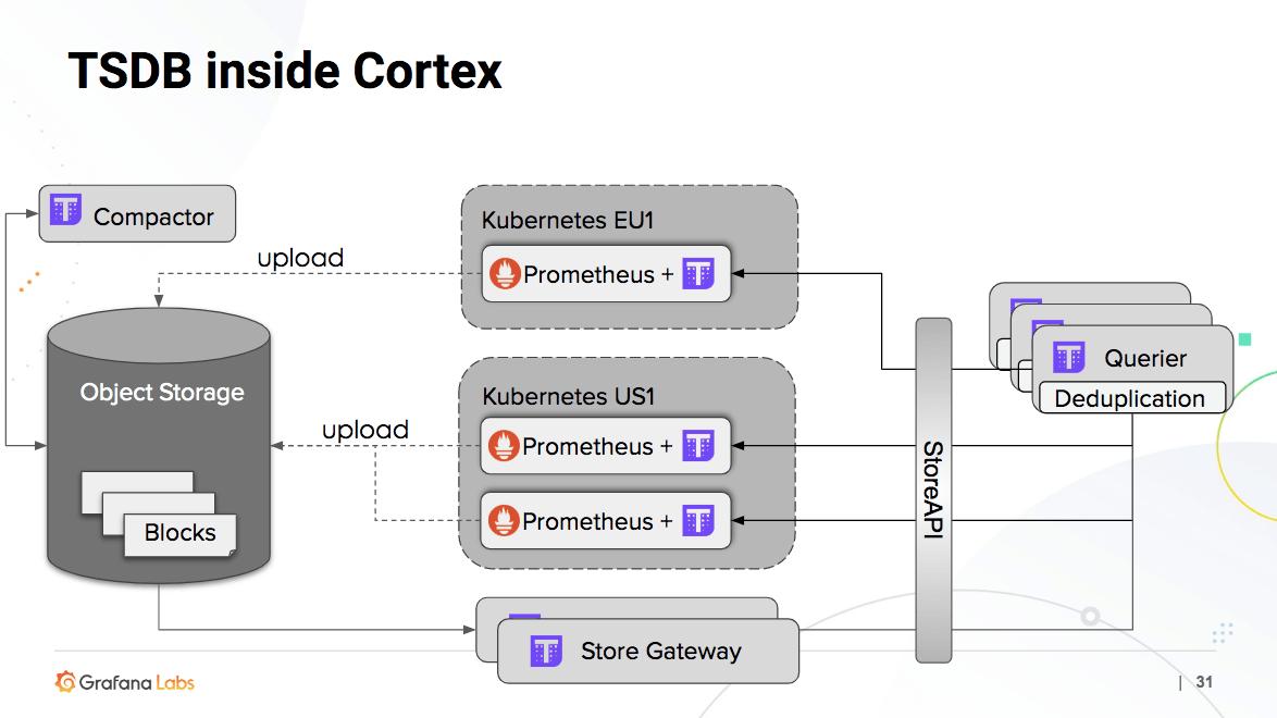 TSDB Inside Cortex with Thanos