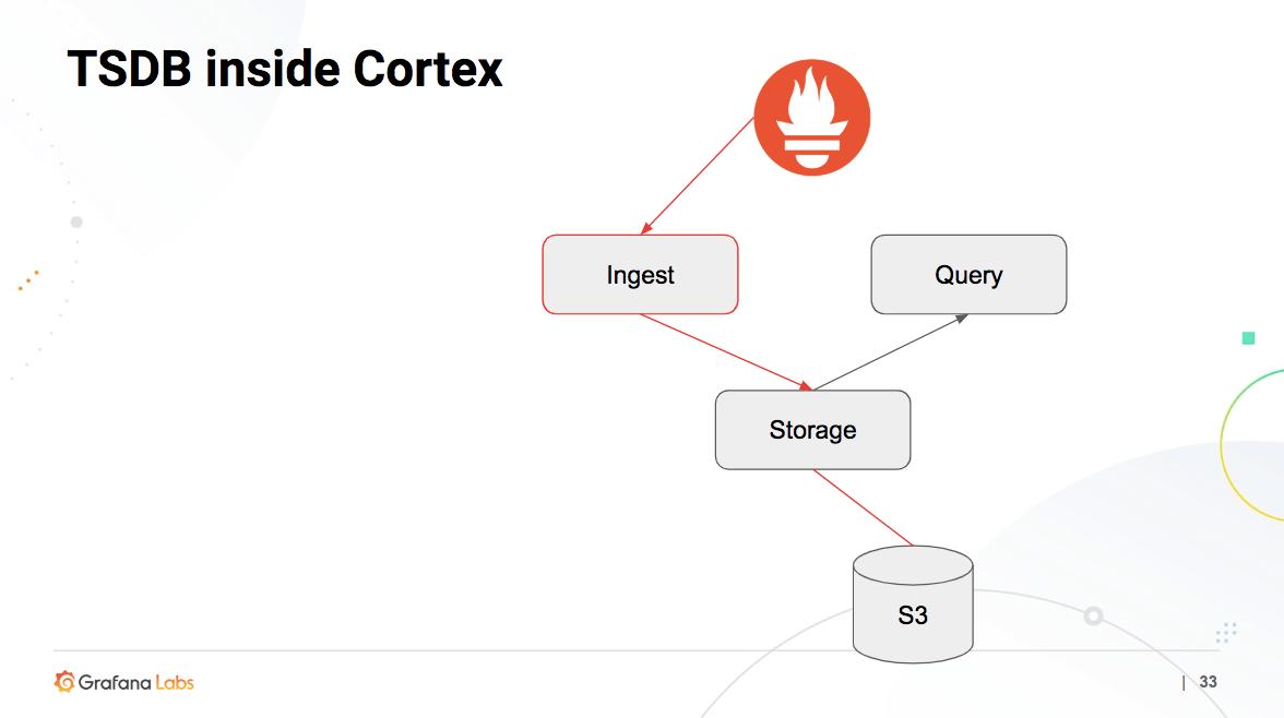 Architecture of TSDB Inside Cortex