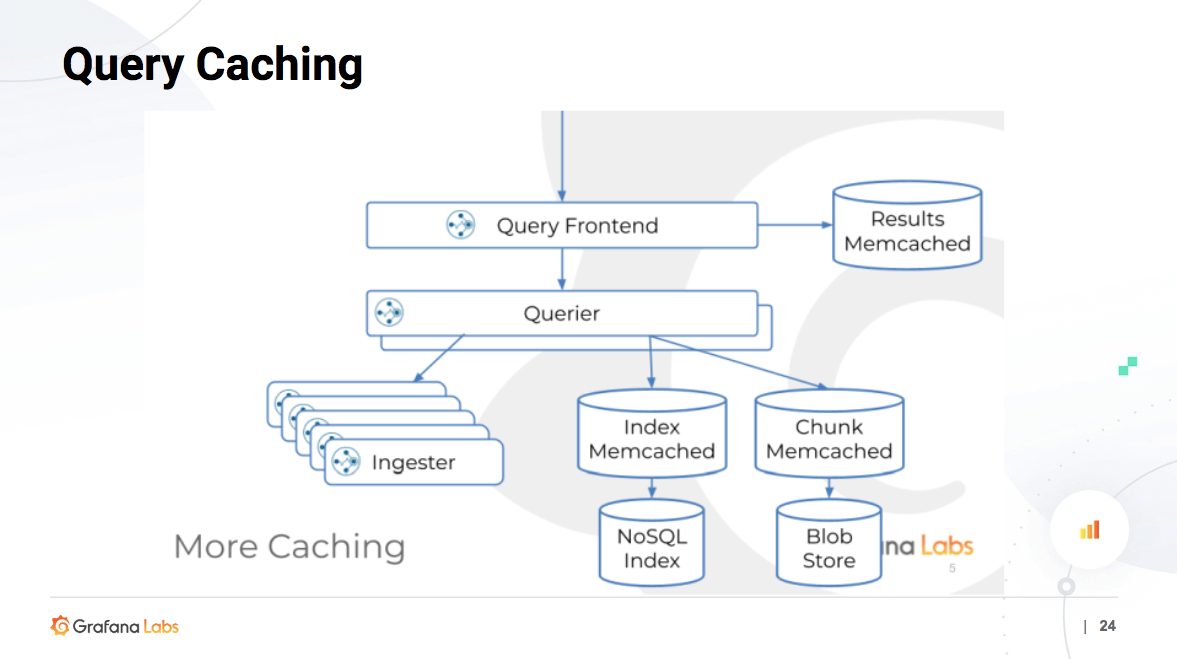 Query Caching Architecture