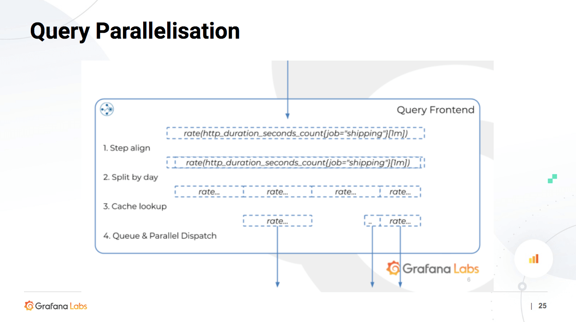 Query parallelization