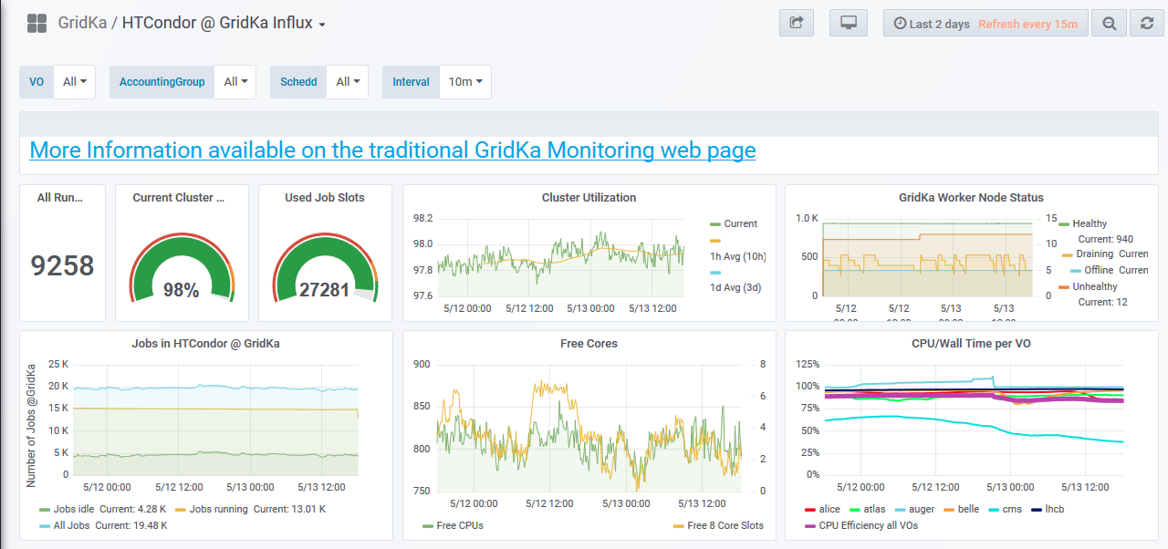 GridKa Dashboard