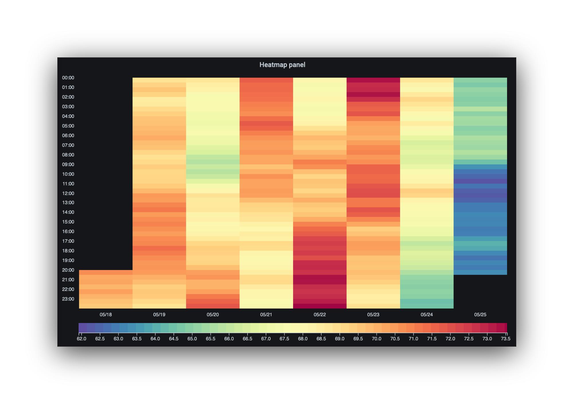 <Hourly heatmap>