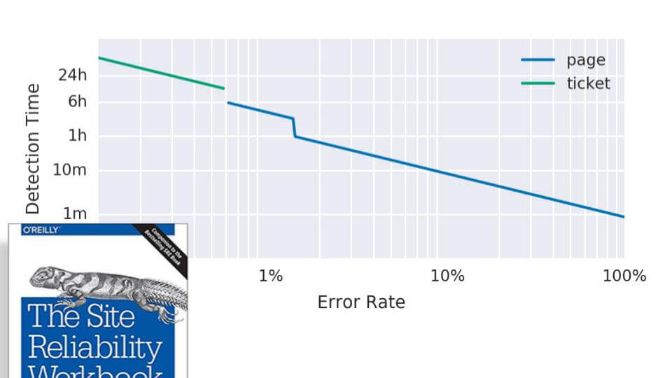 Error Rate and Detection Time