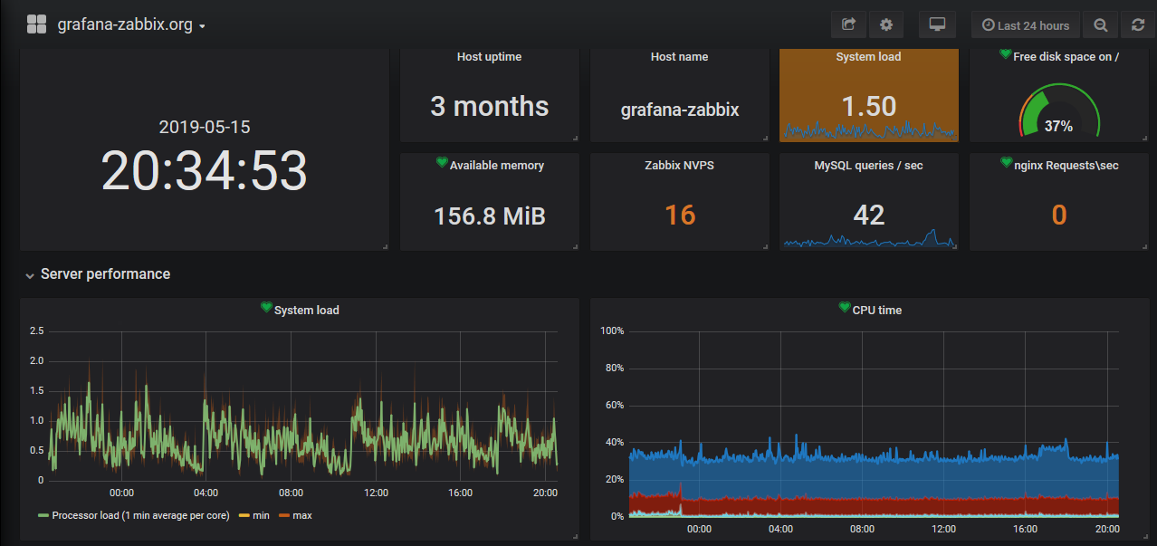 Zabbix Plugin Dashboard