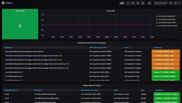 cert-exporter dashboard