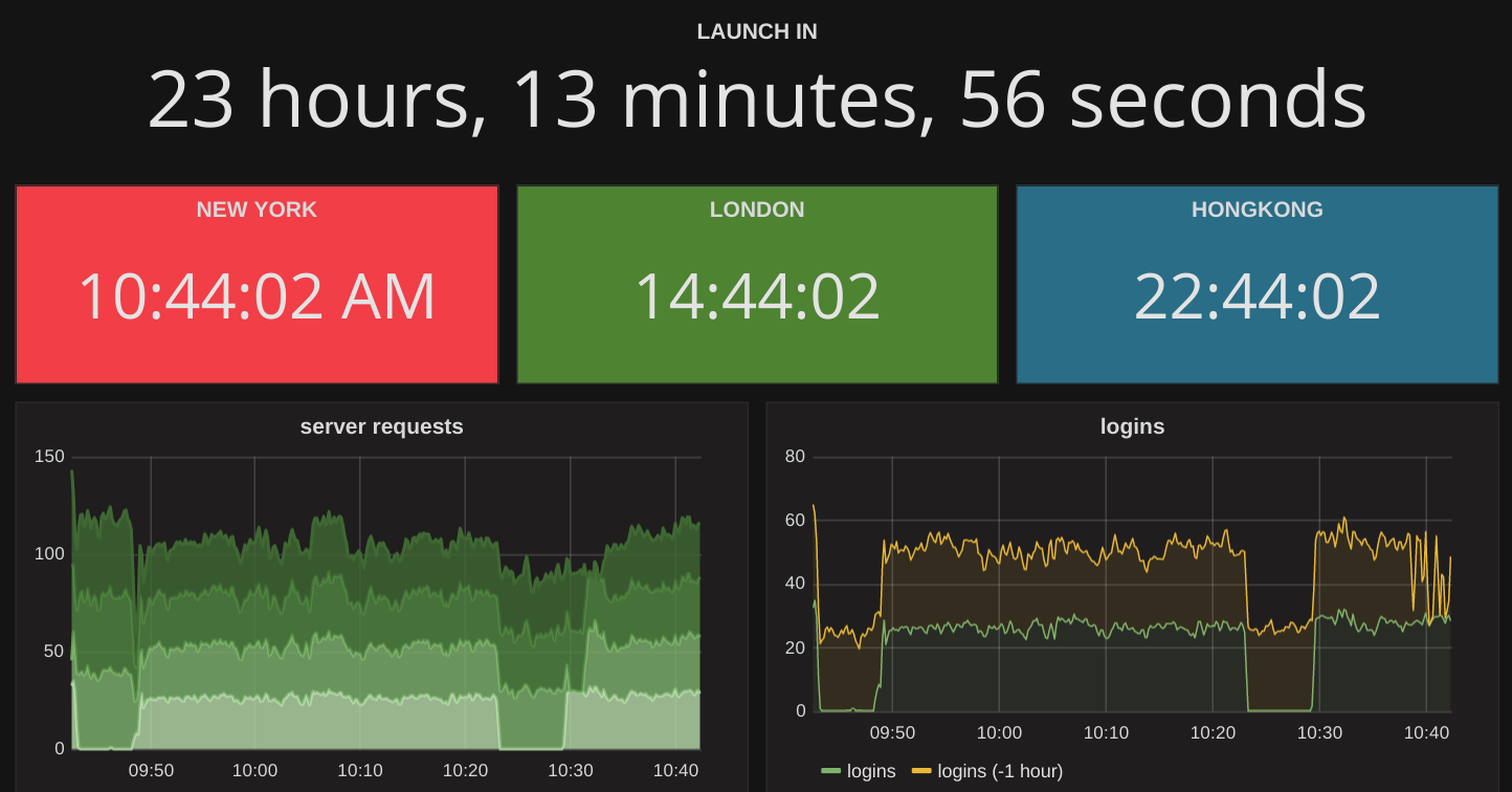 Timing is Everything  Writing the Clock Panel Plugin for Grafana 3 0
