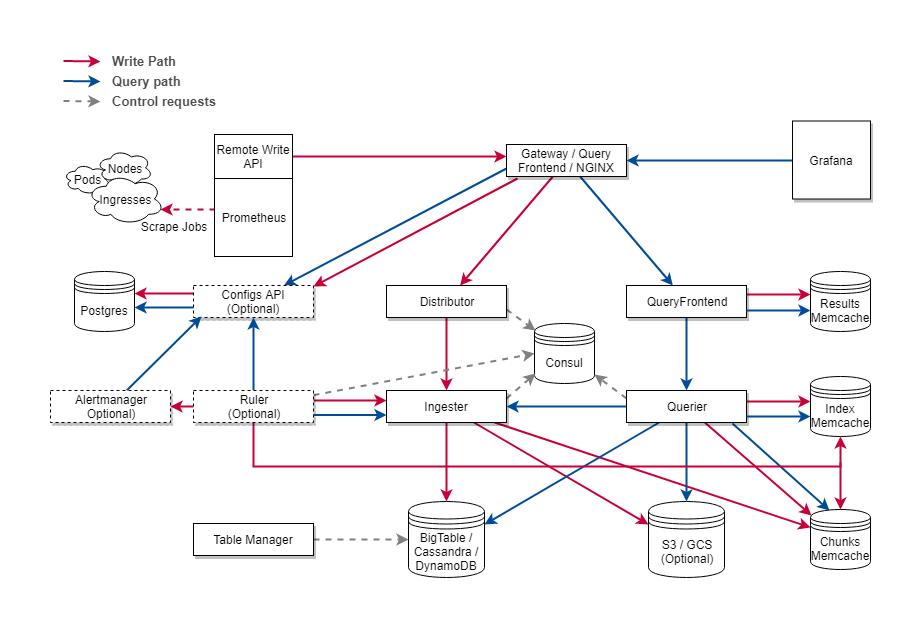 Cortex Architecture