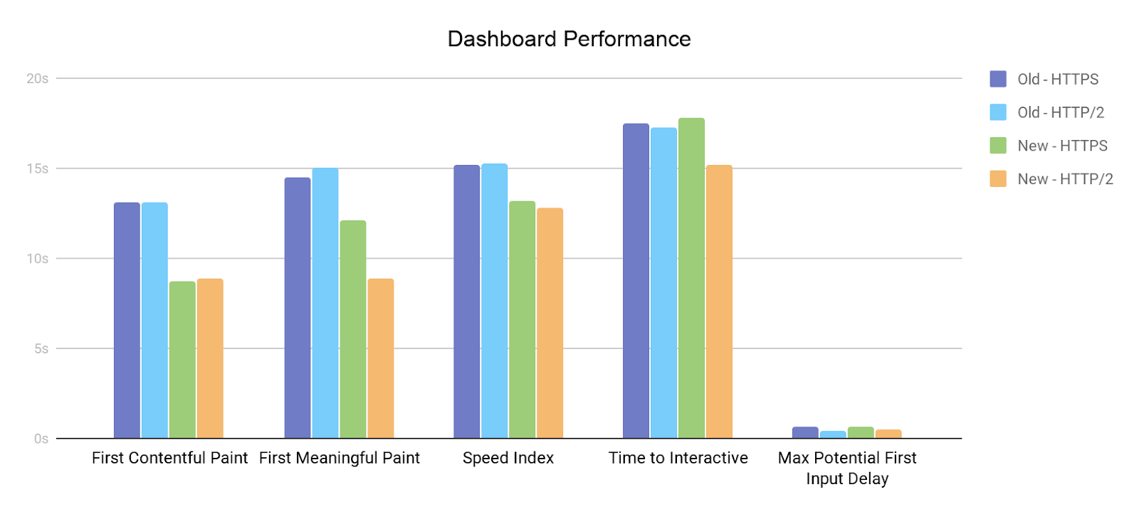 Dashboard Performance