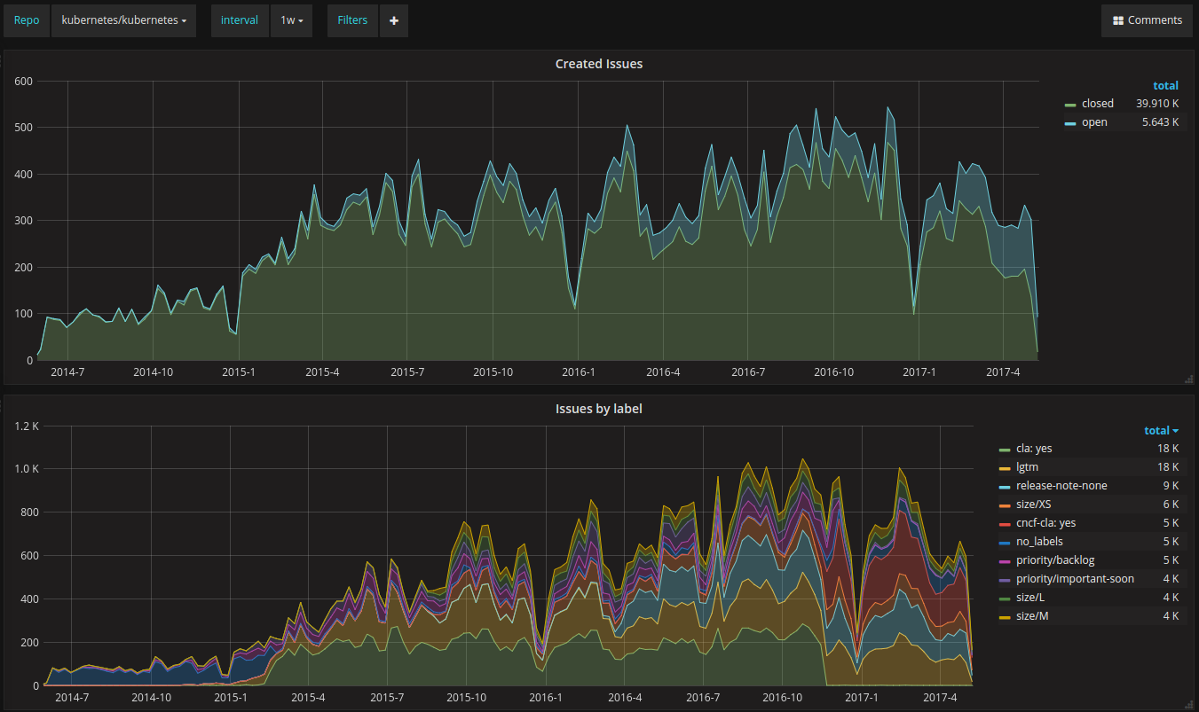 Analyze your GitHub Project With Elasticsearch And Grafana