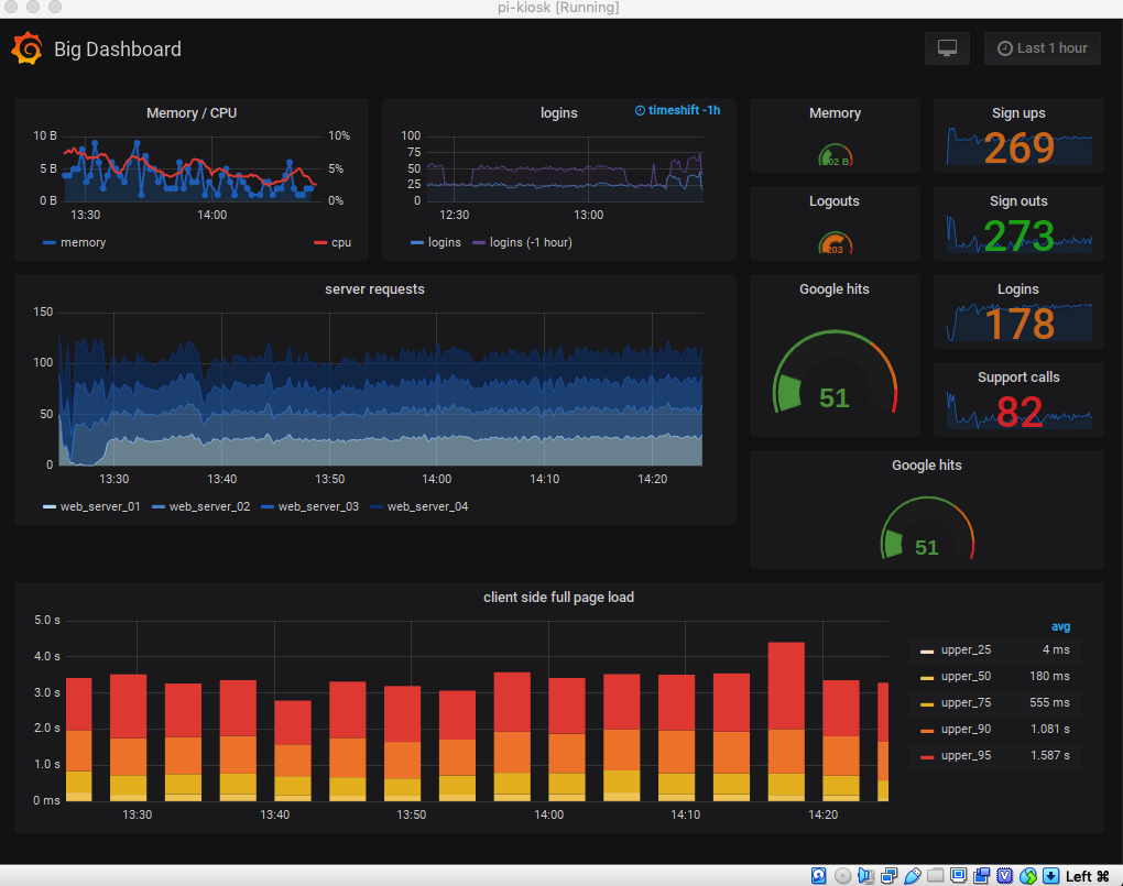 Grafana Tutorial: How to Create Kiosks to Display Dashboards