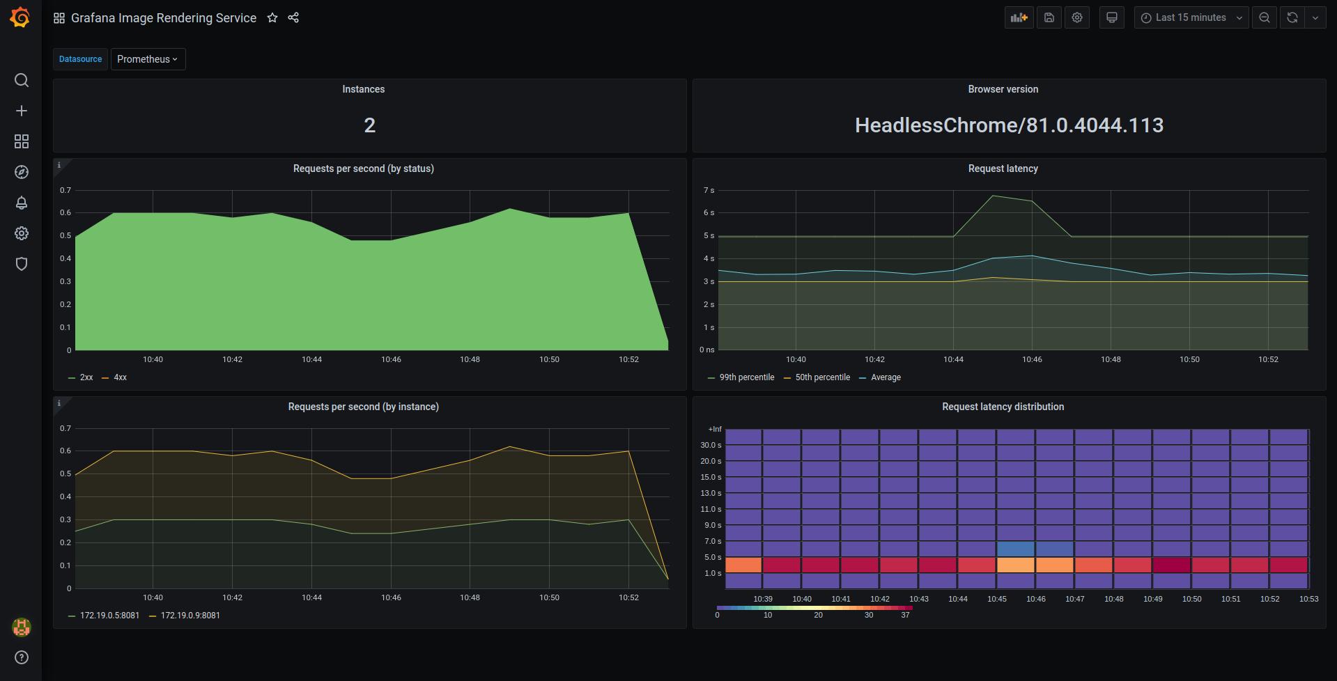 Grafana Image Rendering Service dashboard