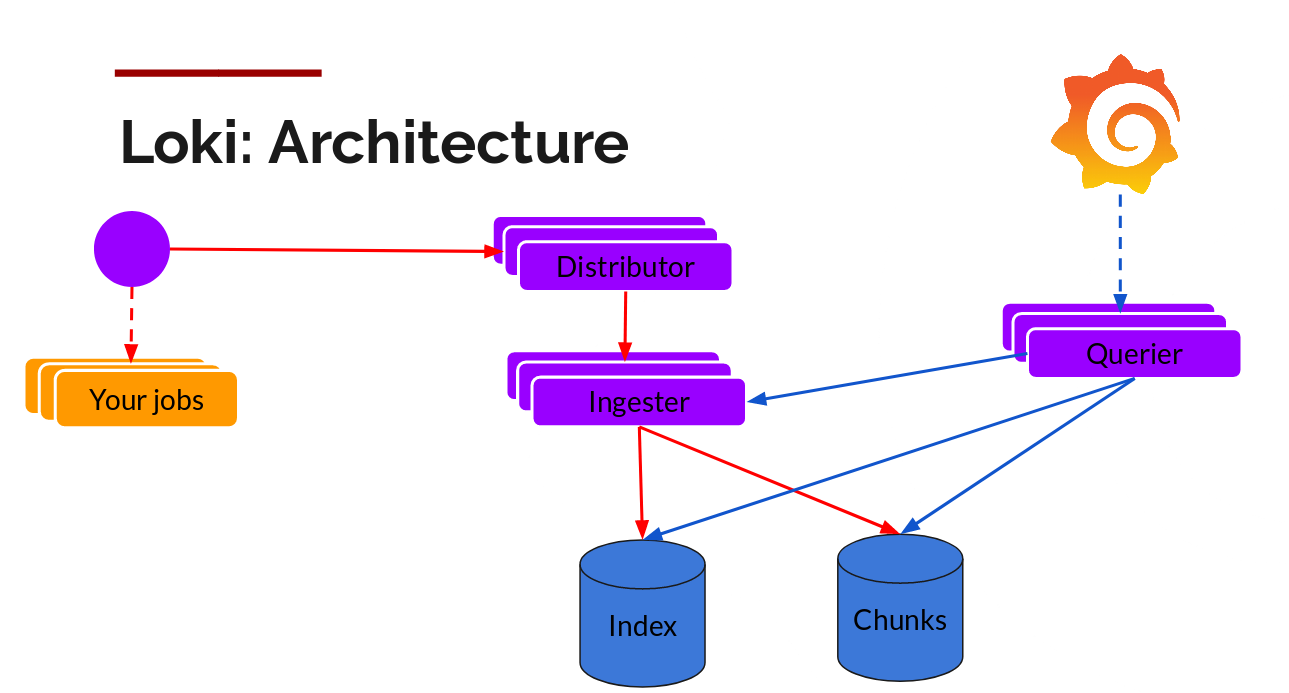 Logging architecture!