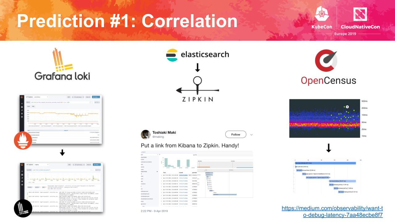 Correlation Slide
