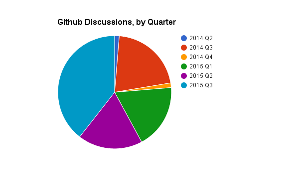 Pie chart plotting density of discussion by quarter
