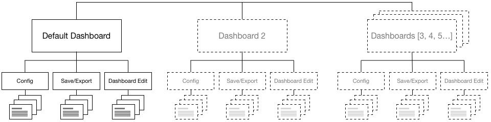 Grafana v1 Hierarchy