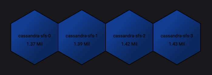 all cassandra pods with legend result