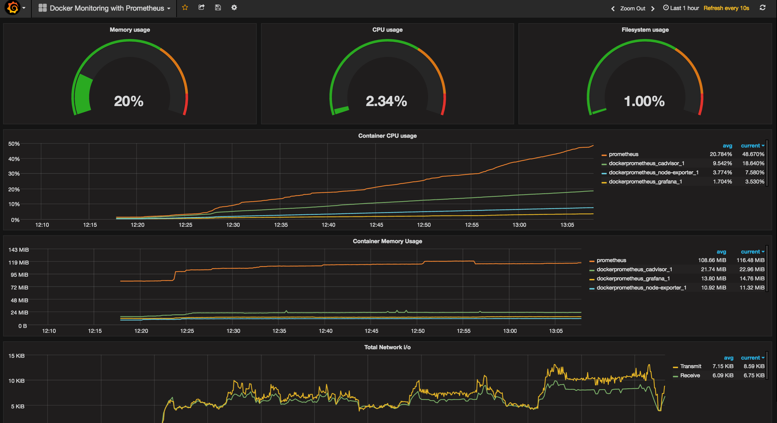 Docker Dashboard