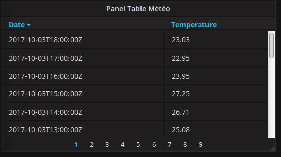 <Grafana Panel Format Table>