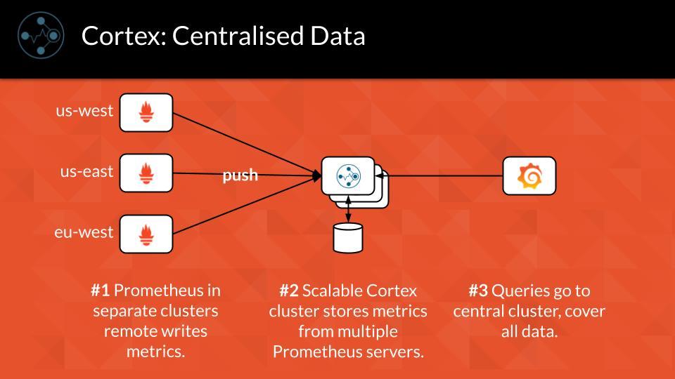 Cortex: Centralized Data
