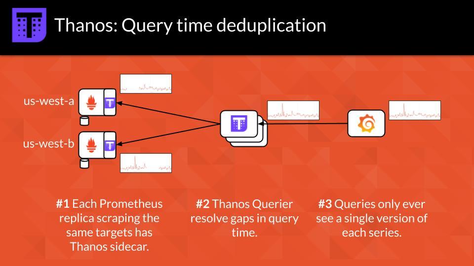 Thanos: Query Time Deduplication
