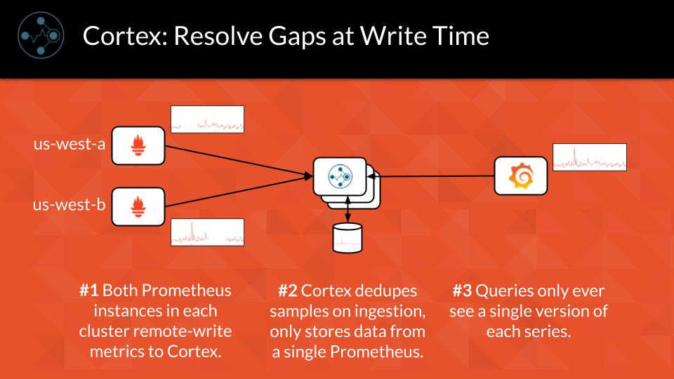 Cortex: Resolve Gaps at Write Time