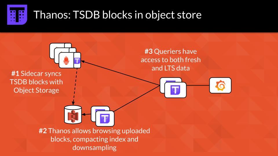 Thanos: TSDB Blocks in Object Store