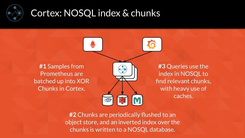 Cortex: NoSQL Index & Chunks