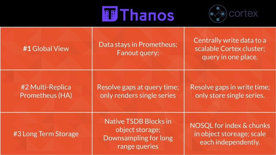 Thanos vs. Cortex