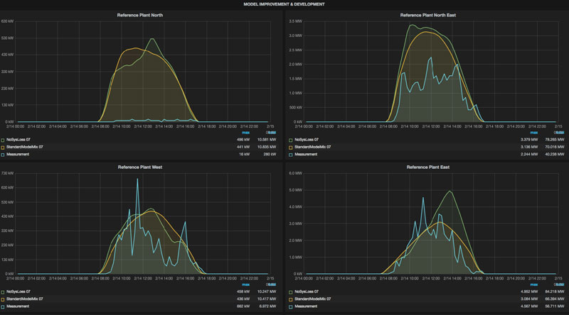 The first Grafana dashboard!a
