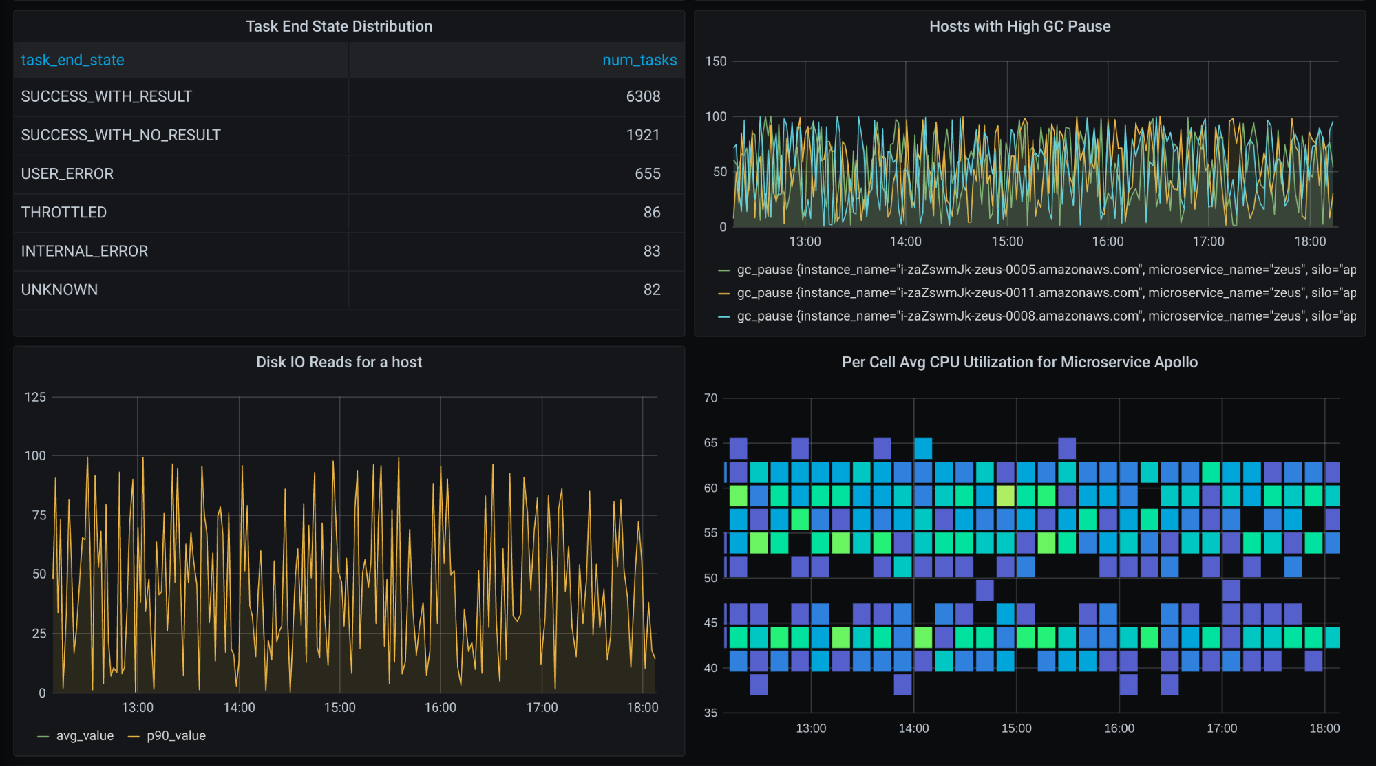 Now you can add Amazon Timestream to your Grafana observability dashboard