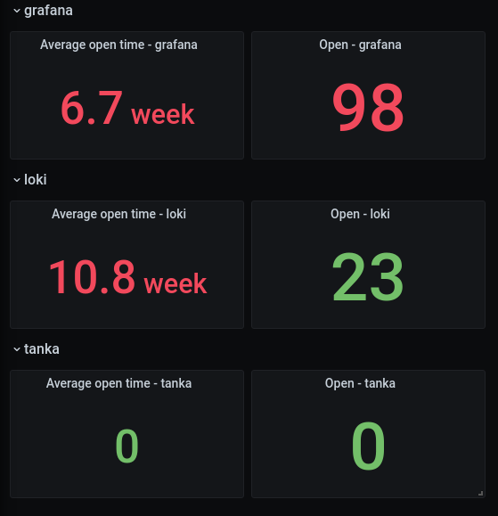 Repeated dashboard variable for pull request open time / number of pull requests